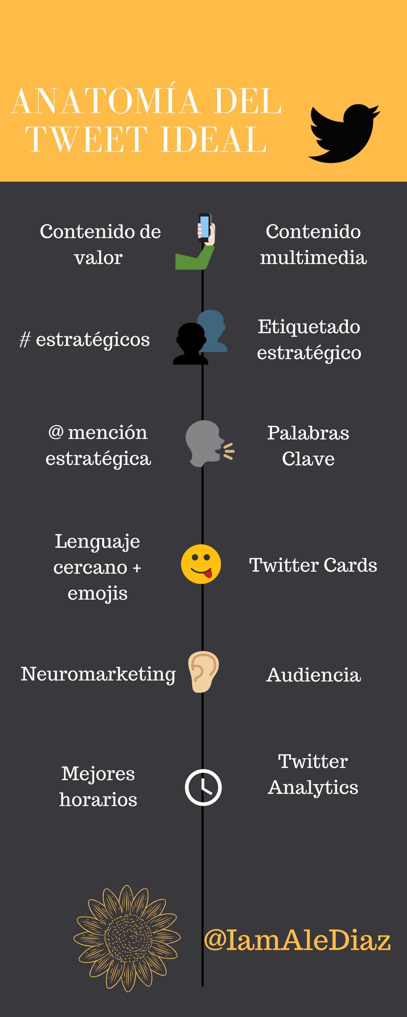 Anatomía del Tweet ideal | Infografías propias | Pinterest ...