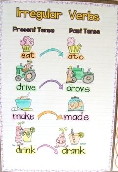 Irregular verb anchor chart    thinking of having kids add examples from their reading using post it notes also rh pinterest