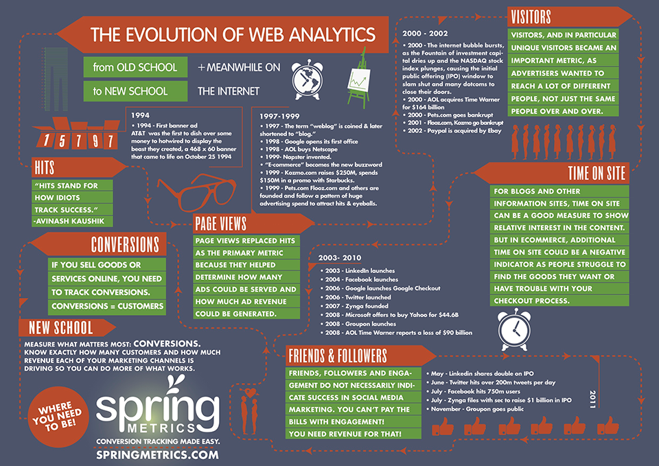 Spring Metrics Infographic Evolution of Web