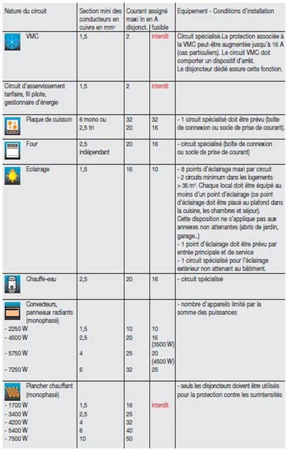 Tableau recapitulatif (suite) Elec Pinterest