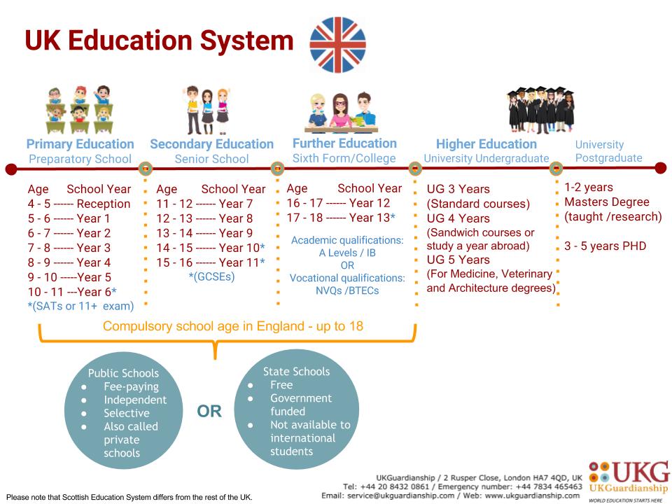 Resultado de imagen de UK EDUCATION SYSTEM GRADUATE UNDERGRADUATE ...