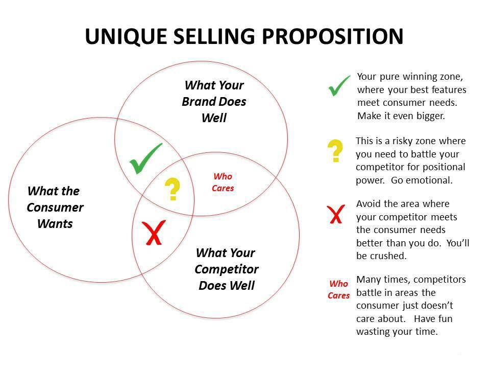 unique selling proposition ikea A unique selling proposition (usp), or unique selling position, is a statement that succinctly outlines how your business, product, or service is different from that of your competition it identifies what makes your business the better choice, and why your target clients should choose you over the competition.