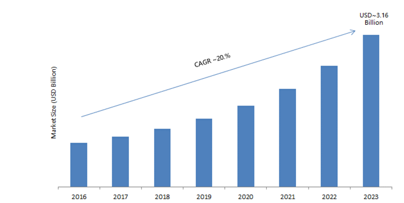 Insurtech Market By Technology Size Key Players Production Trends Demand And Forecast 2025 Grand In 2020 Auto Business Predictive Analytics Government Healthcare