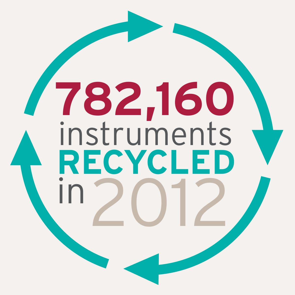 Over 780,000 instruments were recycled last year through our