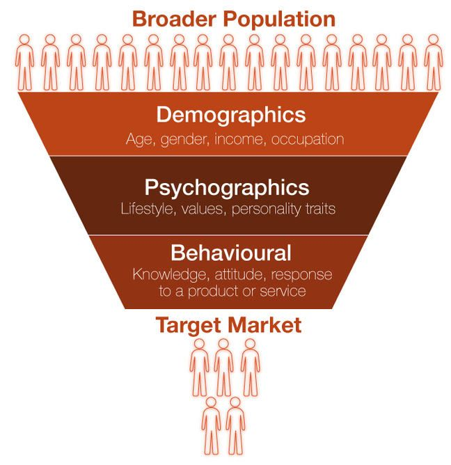Profiling Funnel From Demographics To Psychographics  Customer