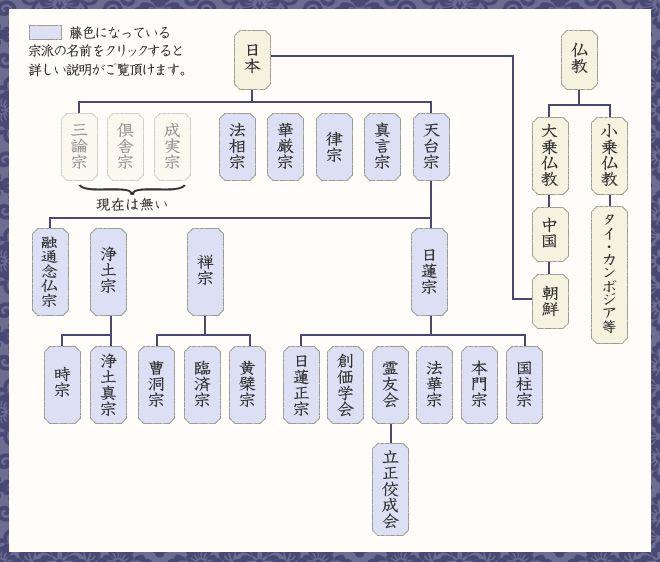 仏教宗派体系図 仏教 仏教 宗派 家系図
