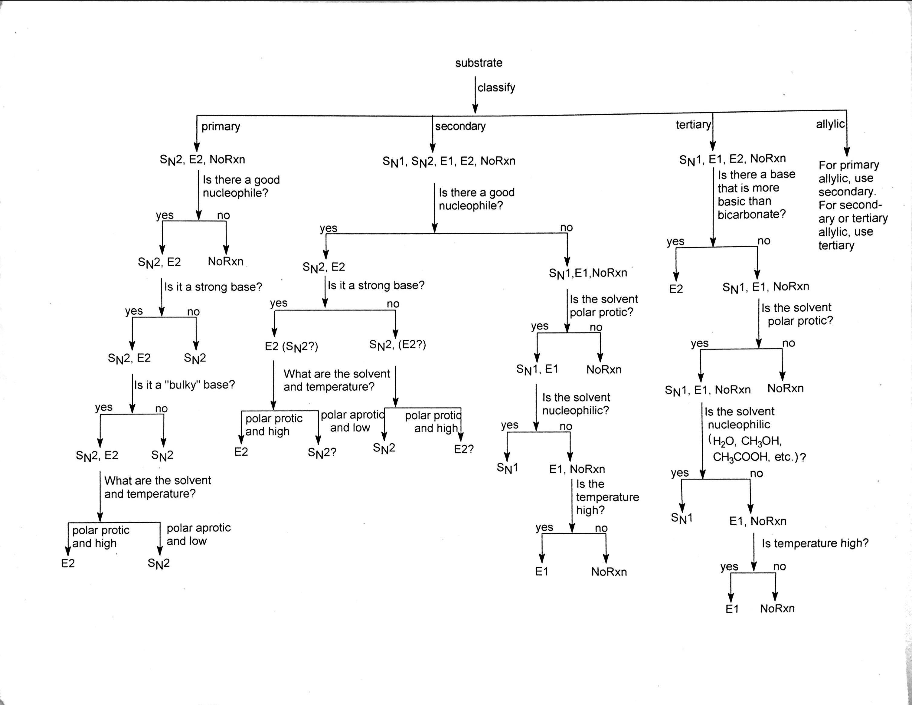Flow Chart Sn1 Sn2 E1 Or E2 Drmorrow