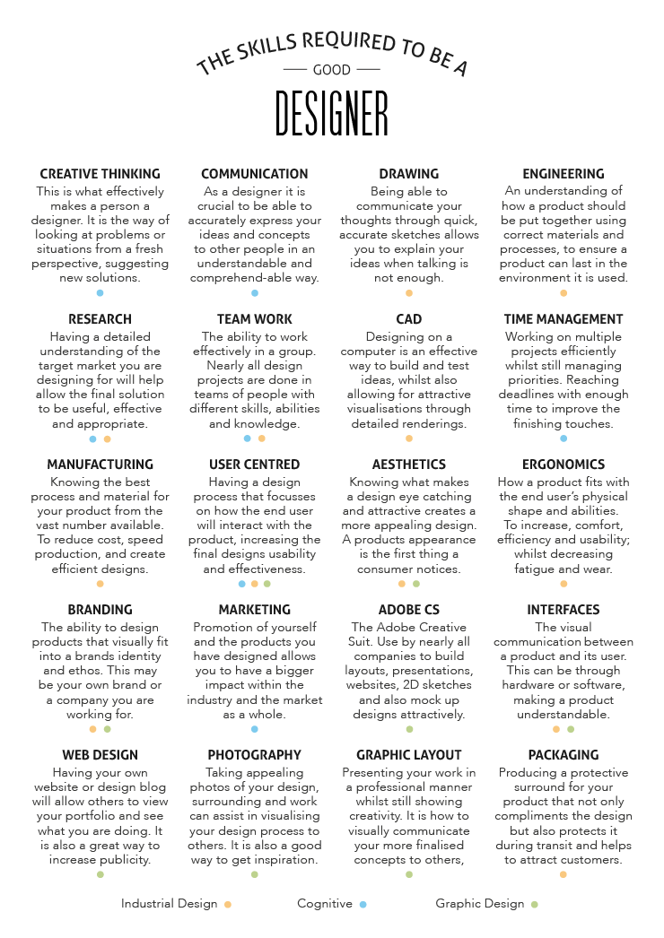 What Skills Make A Designer By Rob Bye Design Non Infographic