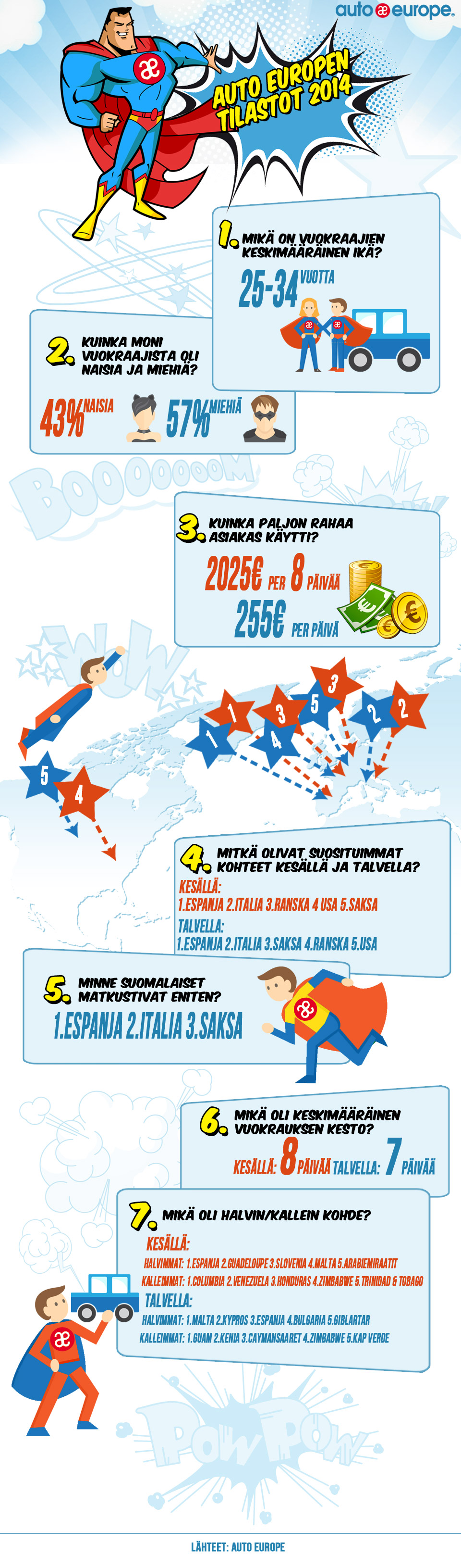 Infografiikka: Auto Europen tilastot 2014 - Muut infografiikkamme löydät täältä: http://www.autoeurope.fi/go/infographics/