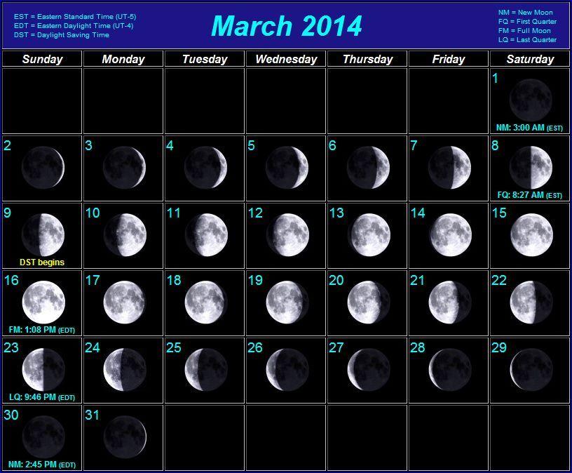 Moon Phases Kendin Yap Sanat Gokyuzu