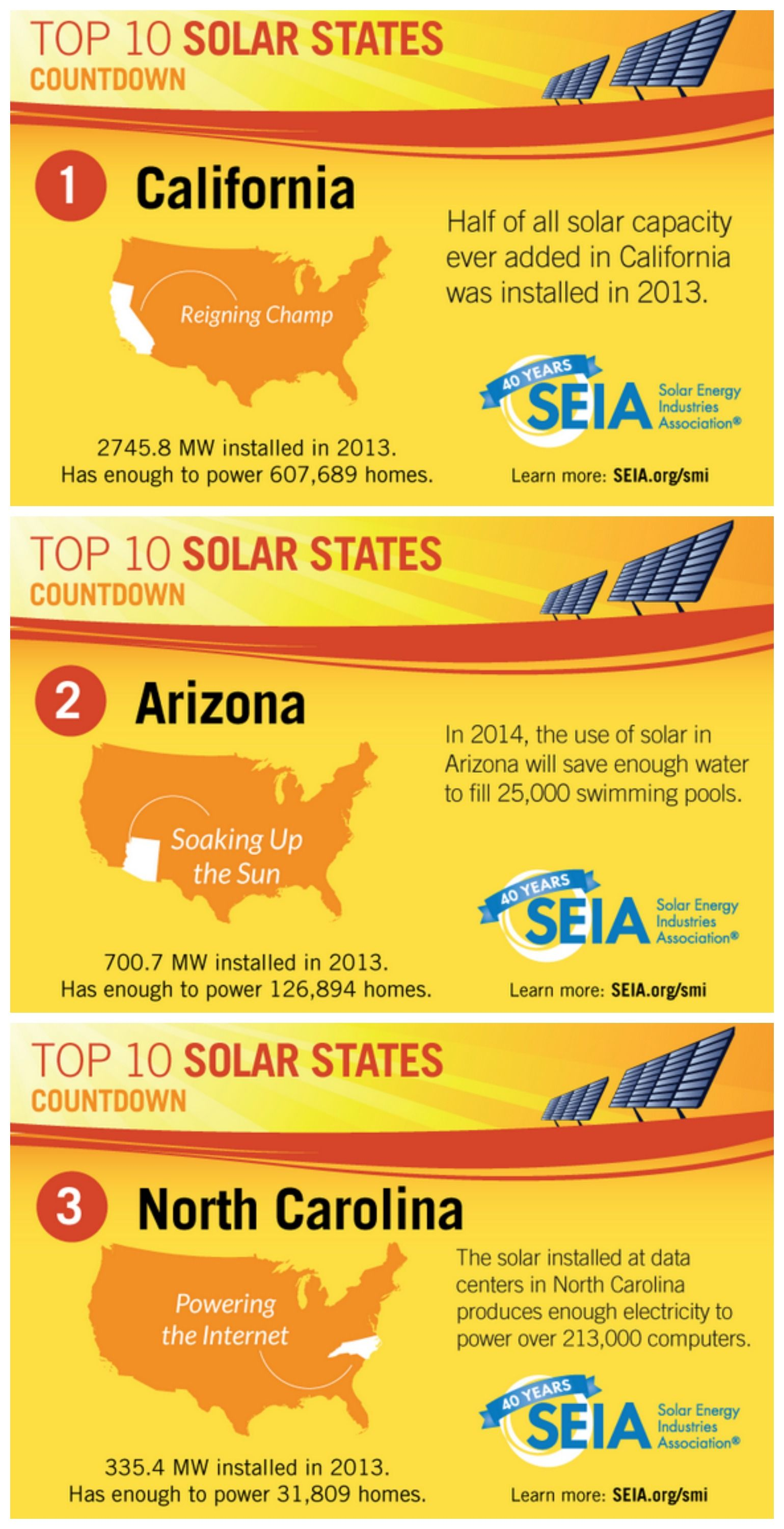 10 States That Led Solar Energy to a Monumental Year