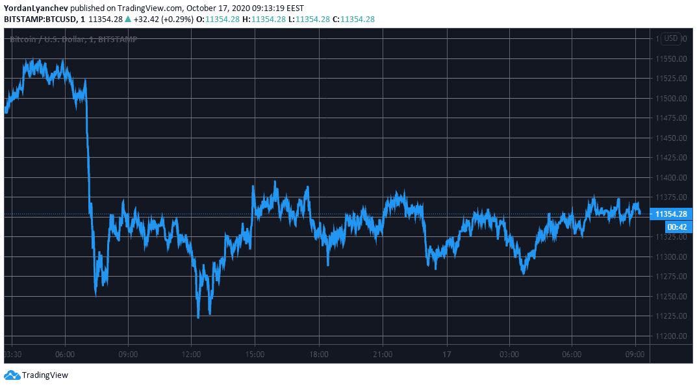 bitcoin į usd marketwatch)