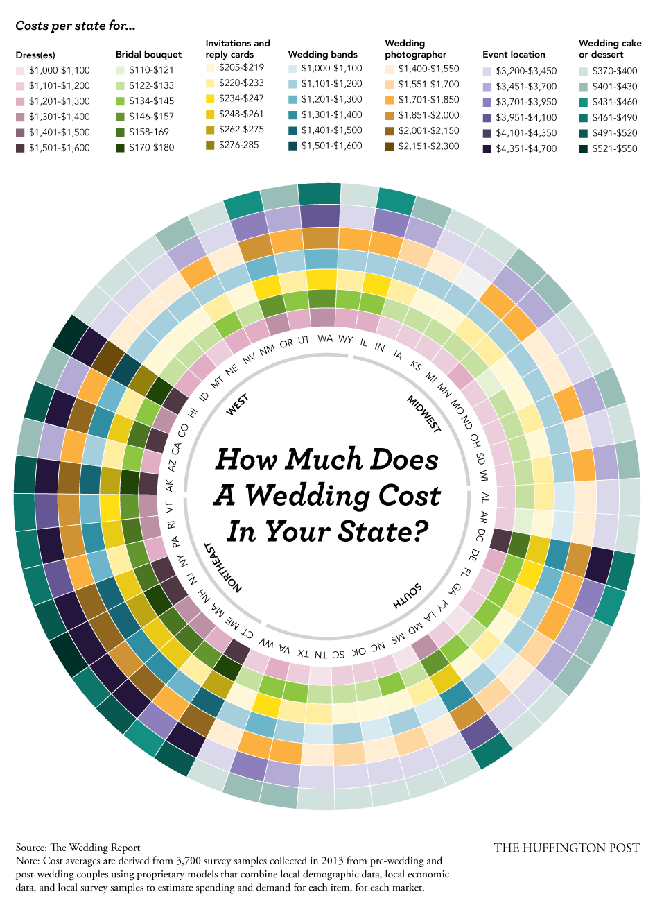 Here 39 s a state by state breakdown of how much your wedding for How much should a wedding cost
