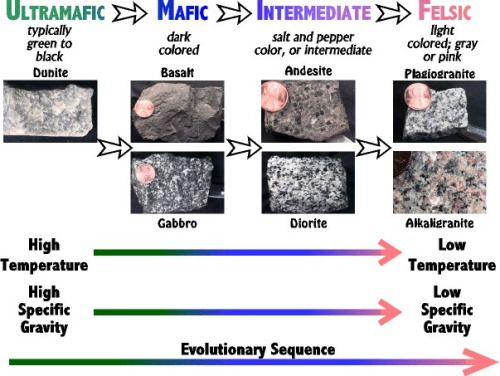 The Evolution of the Igneous Rocks