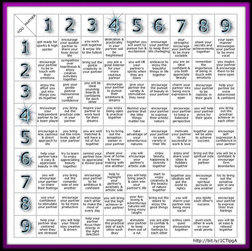 Free numerology compatibility chart numerologycompatibility