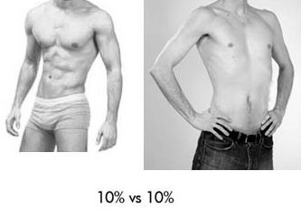 body fat percentage keeps going up