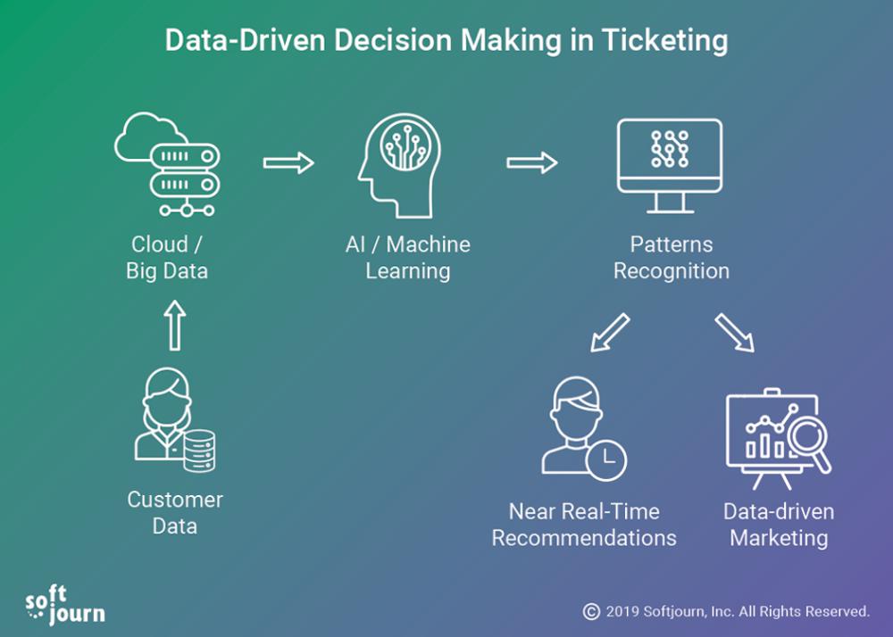 Advantages Of Data Driven Decision Making Data Driven Decision Making Education Management