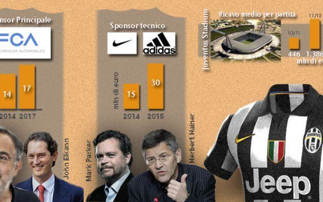La Juventus mette la mani su Cavani, Khedira e Godín #juventus #cavani #champions #bilanci