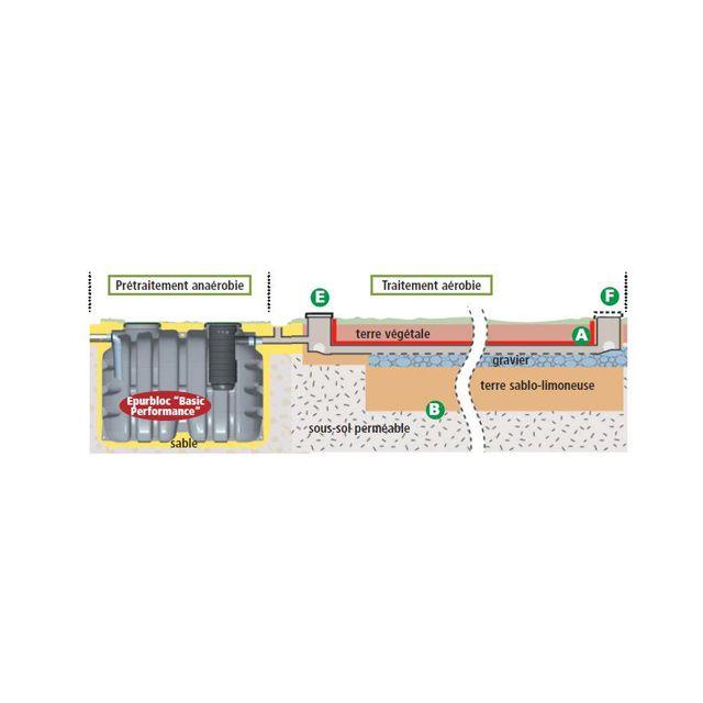 Kit fosse sol perméable 3000L - CASTORAMA Récupération eau de