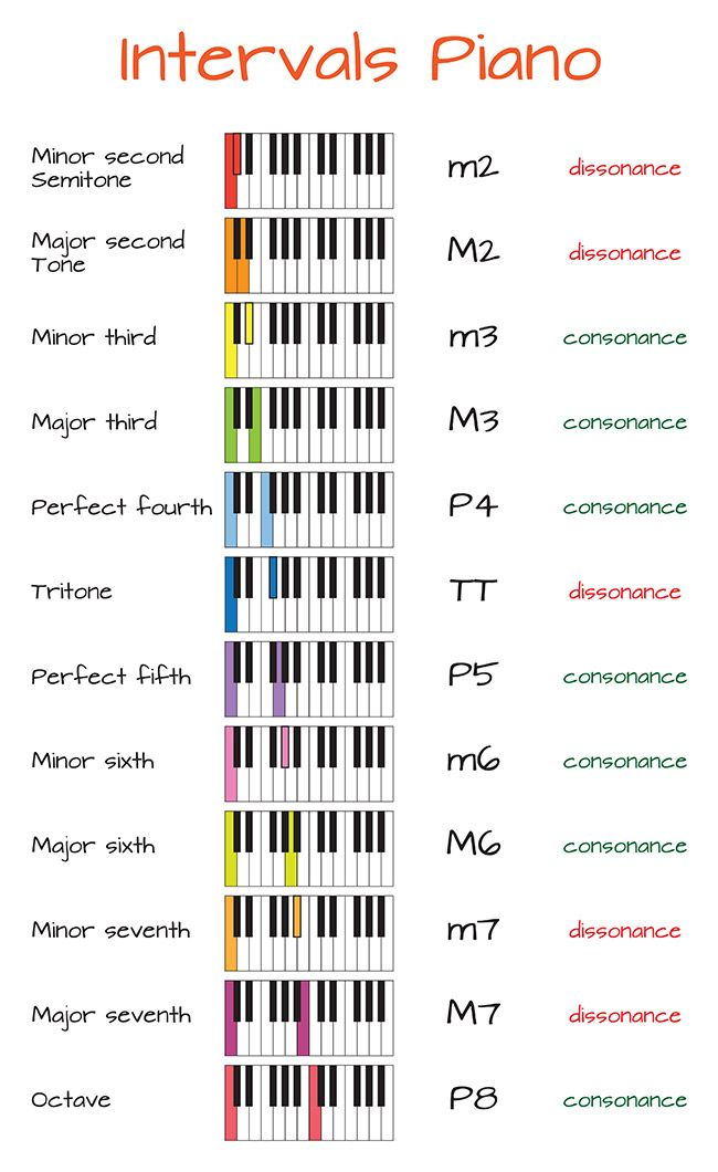 Best Ways to Learn Intervals on Piano #pianomusic