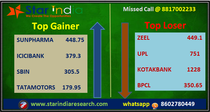 top gainer Loser market trading tips Investment quotes