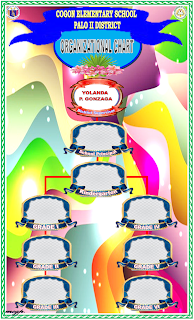 Classroom, Homeroom and Organizational Chart | DEPED ...