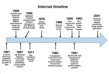 how the internet began in history History of the internet many people alive today can't remember a time before the  internet it can be easy to forget how recently the internet was closer to science.