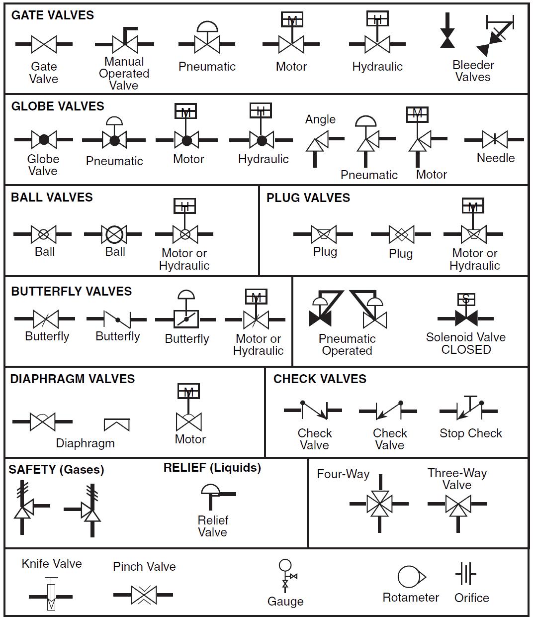 Valve P Id Symbols Mechanical Engineering Design Piping And Instrumentation Diagram Process Engineering