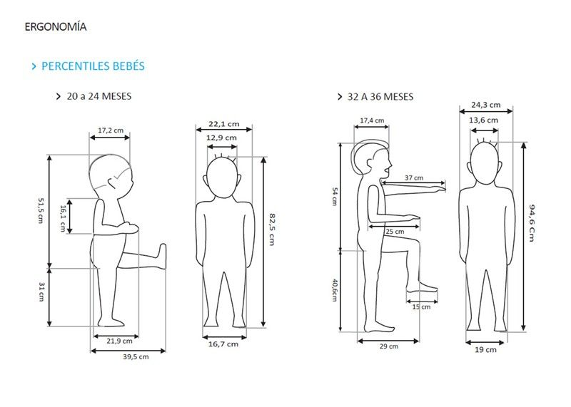 Resultado de imagem para dimensionamento antropom trico for Medidas sillas ninos