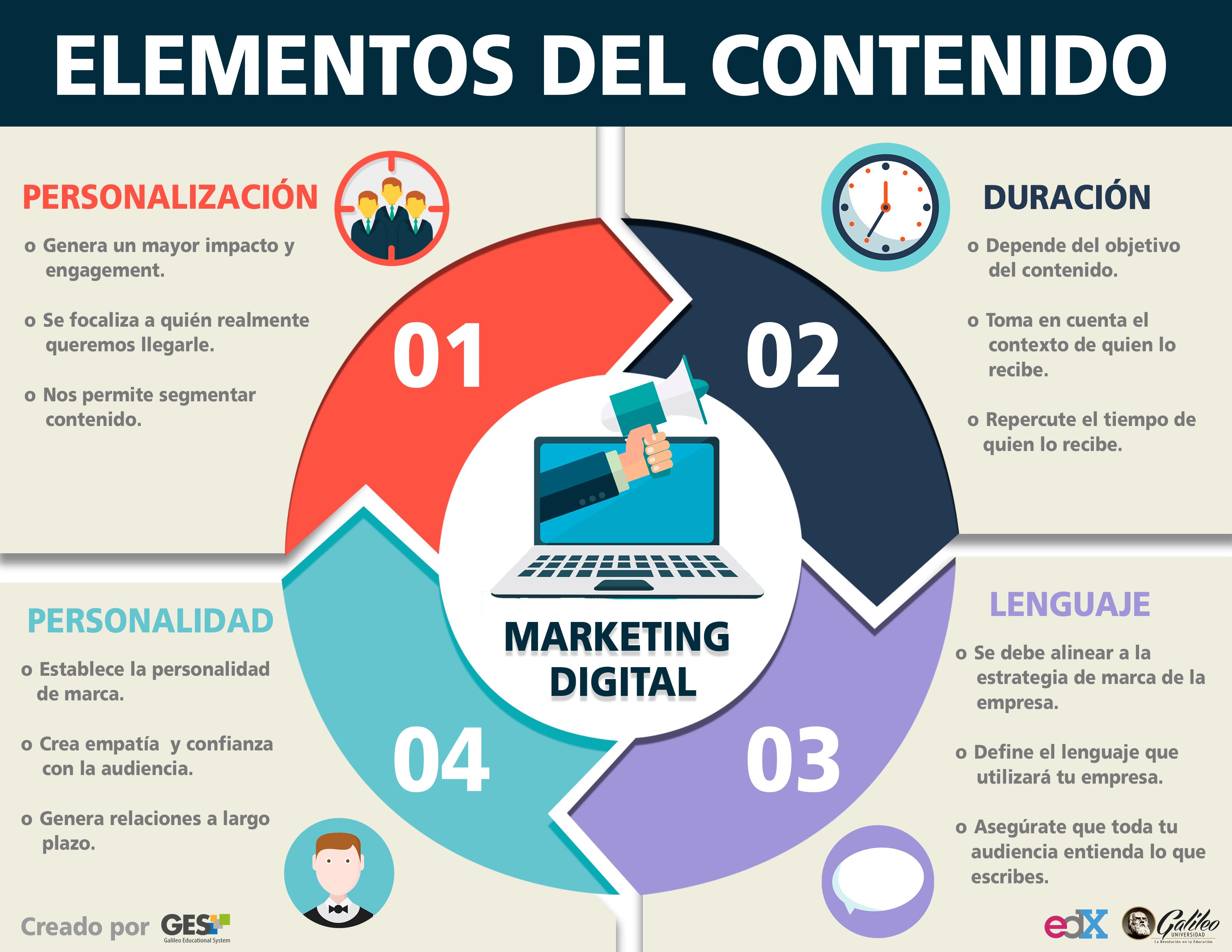 Conceptualizando Elementos Del Contenido Material Del Curso Pcpmk01x Edx In 2020 Chart Social Media Pie Chart