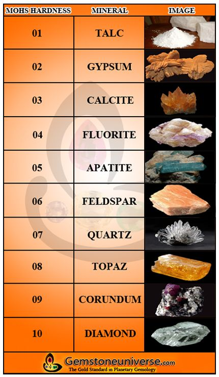 what is mohs scale of hardness mohs scale of mineral hardness of a gemstone pinterest mohs. Black Bedroom Furniture Sets. Home Design Ideas