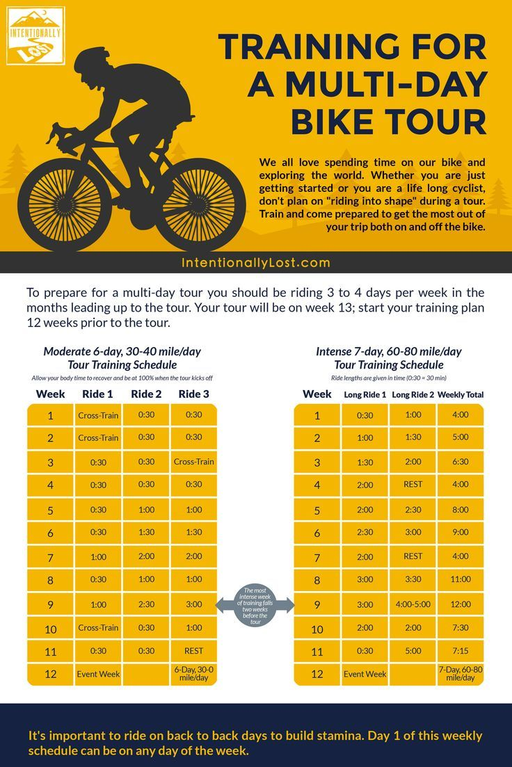 Cycling training plan for a bike tour or cycling vacation