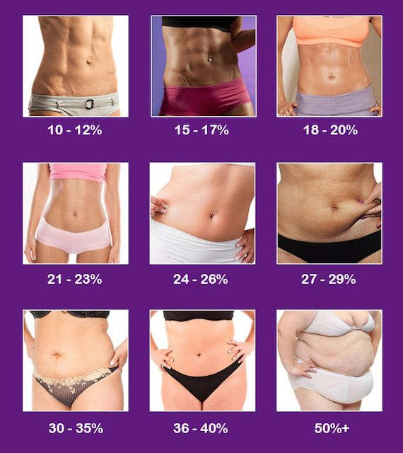 How To Measure Body Fat Percentage - Womens Body Fat Infographic ...