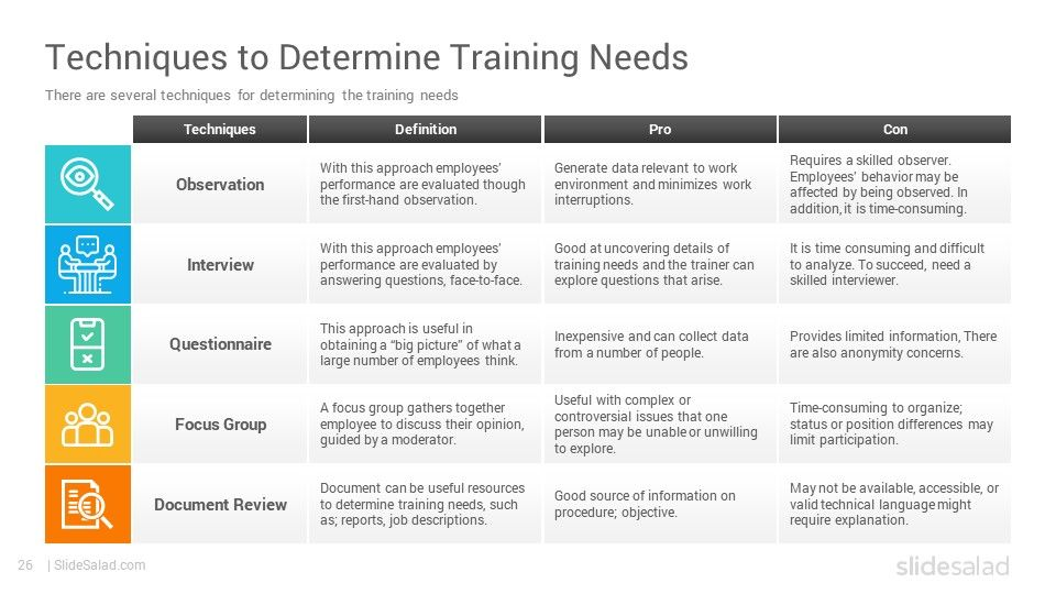 Pin On Training Needs Analysis Powerpoint Template
