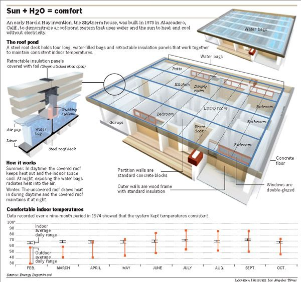 40 Year Old Solar House Heats And Cools Without Electricity House Heating Solar House House Design