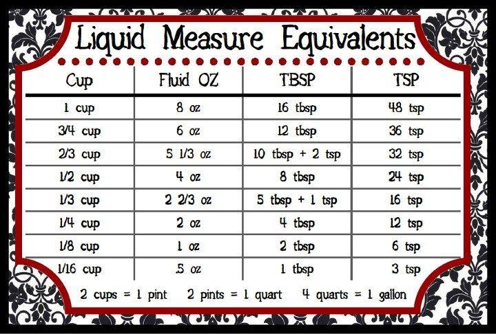 Liquid Measure Equivalents Dessert Recipes Pinterest Dessert
