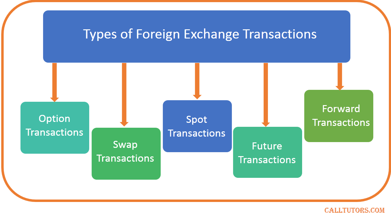 Forex, Foreign Exchange Services in Medavakkam, Chennai | Sulekha