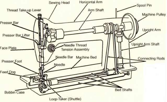 Parts Of Sewing Machine And Their Functions With Picture Textiles Magnificent The Parts Of A Sewing Machine