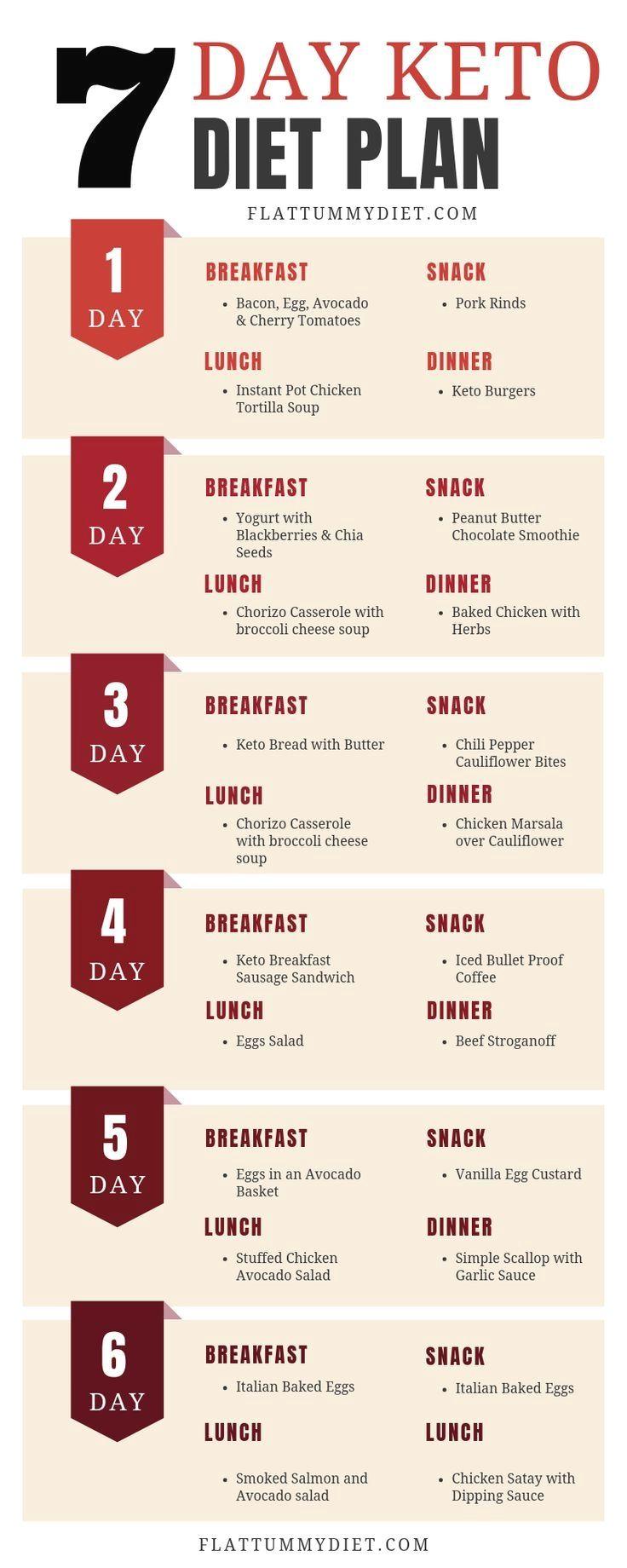 7-tägiger Keto-Speiseplan für Anfänger, um Fett zu verbrennen und Gewicht zu verlieren   – Keto meal plan