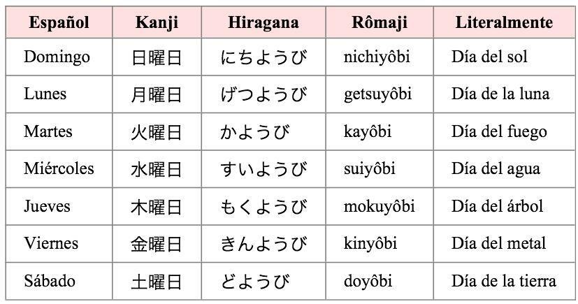 Japonés Al Día on Dias de la semana y Día de - new tabla periodica tierras raras