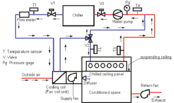 See figure: 'Schematic diagram of tested chilled ceiling panel with DOAS '  from publication 'A Simulation Model to D… | Ceiling panels, Fan coil unit,  Water systemsPinterest