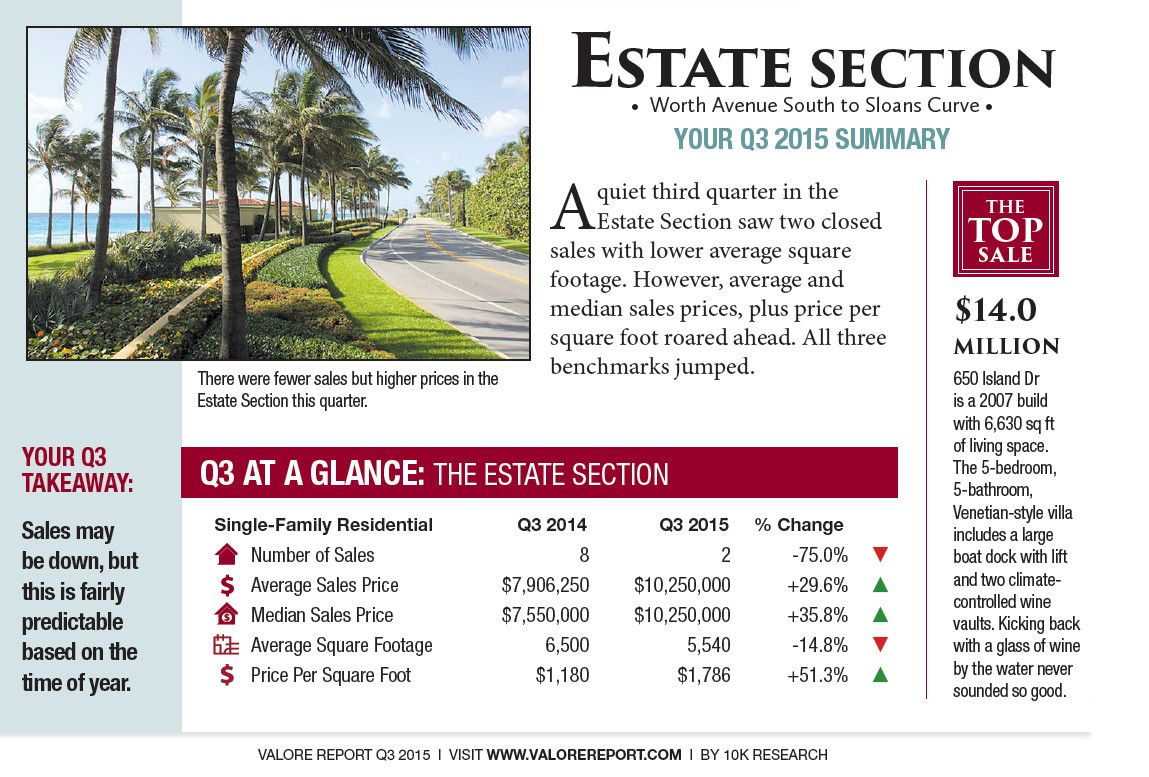 Estate Section A Quiet Third Quarter In The Estate Section Saw Two Closed Sales With Lower Average Square Footage Howeve Luxury Portfolio Palm Beach Estates