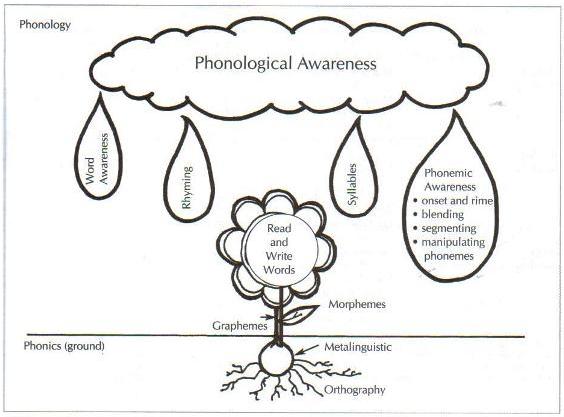 earlyliteracyci5823 Phonemic Phonological Awareness – Phonemic Awareness Worksheets for Kindergarten