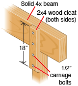 How To Erect Patio Roof Posts Patio Roof Diy Deck Building A Deck