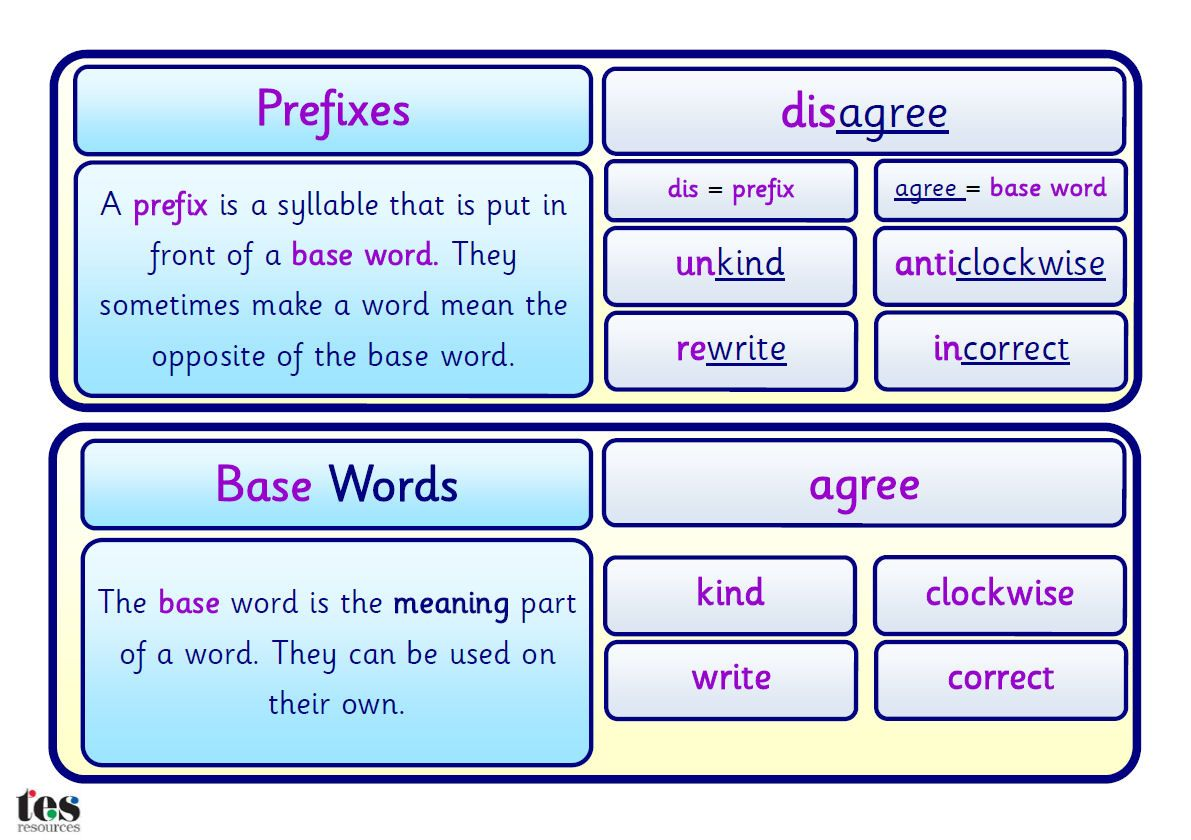 A Simple Crib Sheet That Explains Prefixes Base Words And