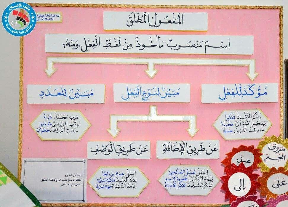 Pin By Ryana On روائع اللغة العربية Arabic Language Learn Arabic Language Learning Arabic