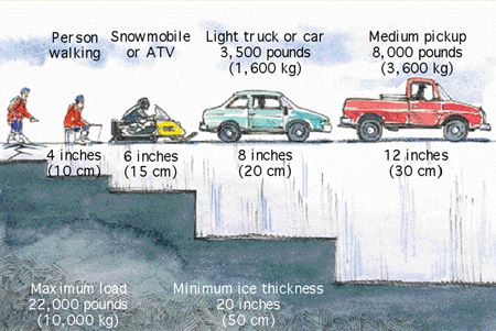 Ice thickness guide for safe fishing also beginners tips rh pinterest