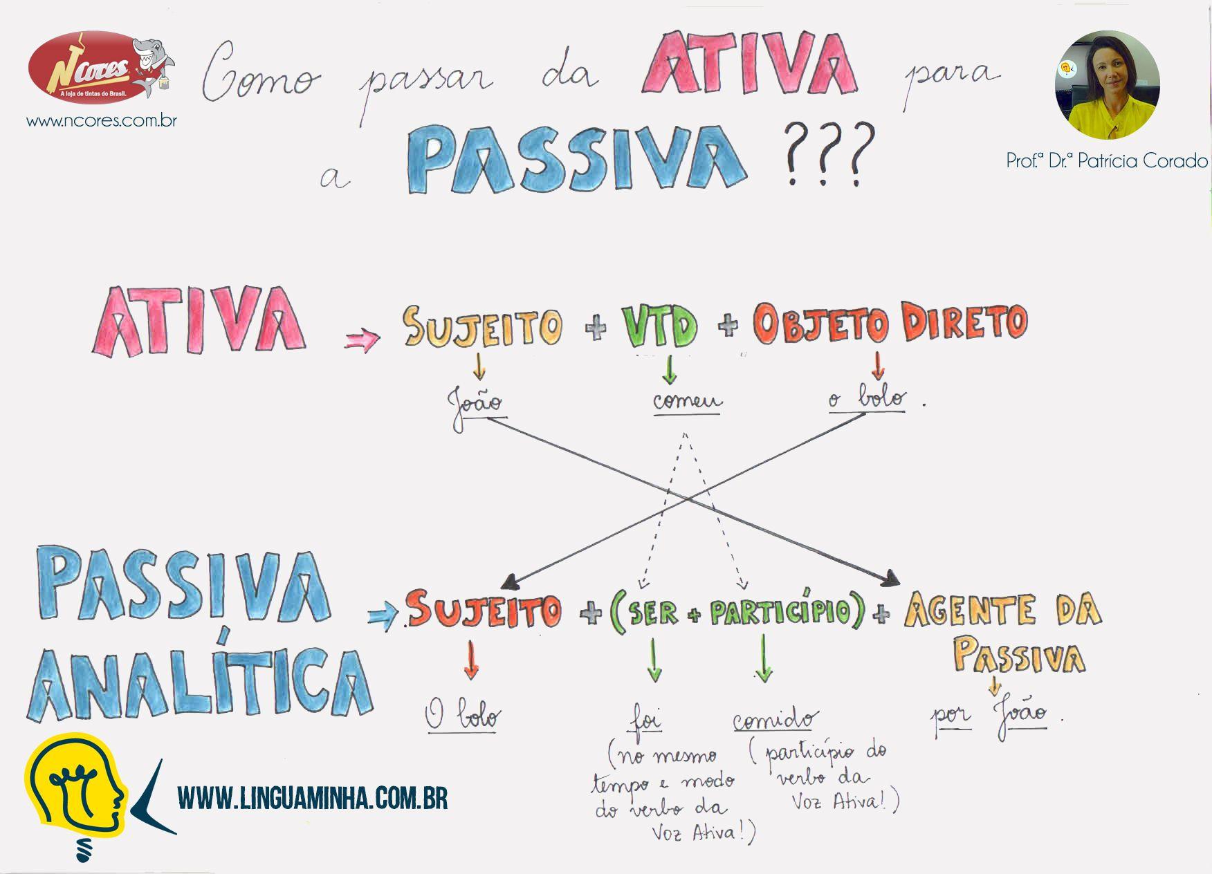 Voz Ativa X Voz Passiva Portugues Para Concurso Voz Ativa