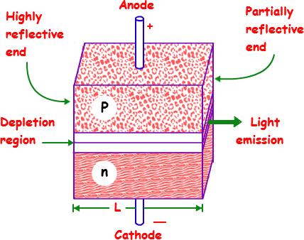 how to make laser diode construction elprocus. Black Bedroom Furniture Sets. Home Design Ideas