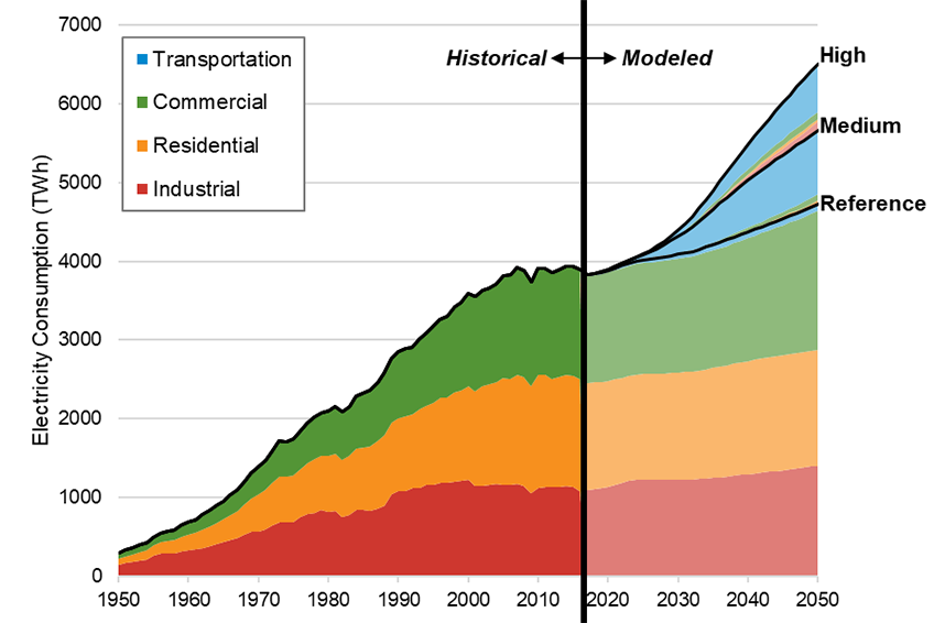 Chart Plotting Historical And Projected Annual Electricity Consumption From The Year 1950 To The Year 2050 Showing Futures Studies Climate Change Electricity